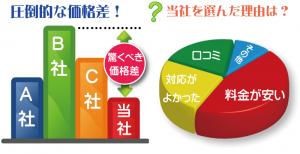 千葉県で遺品整理や不用品回収で当社が選ばれる理由